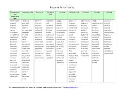 Good Words For Resume Strong Action Verbs For Resumes List Good Words Unbelievable Resume 18