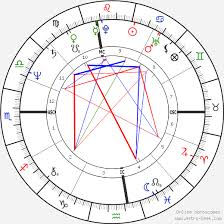 Robin Williams Birth Chart Horoscope Date Of Birth Astro