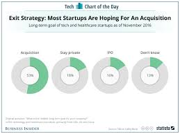 venturespring venturespringww twitter see getting acquired as their end game uk businessinsider com tech startups ipo vs acquisition survey chart 2017 2 pic com mffwwstcd6