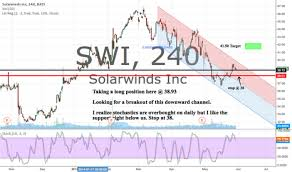 Solarwinds Stock Price Chart Swi Stock Price And Chart Nyse Swi Tradingview