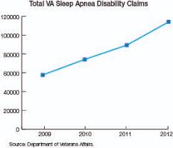 Va Disability Pay Chart 2011 Editors Message Veterans Sleep Apnea And The Claim Of