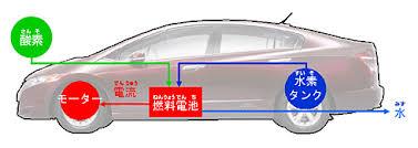 「燃料電池車」の画像検索結果