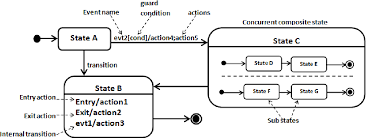 Figure 1 From Automatic Code Generation From Uml State Chart