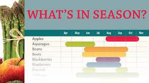 Whats In Season Chart Ohio Farm Bureau