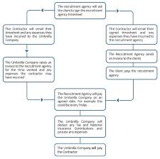 Timesheet Process Flow Chart A Flowchart To Tell You What To Do If It Is Raining