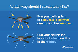 run your ceiling fan in a counter clockwise direction in the summer and clockwise direction in