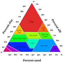 Reading Soil Types Geology