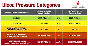 Target Blood Pressure Artecaoba Com Co