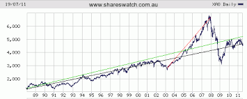 Can Asx Chart When Might The Asx All Ords Pass The Last Bull Market High