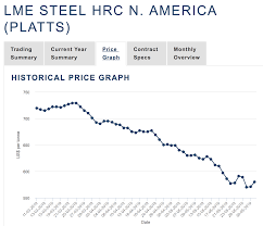 Hrc Steel Price Chart U S Steel Ugly Action In The Stock Calls For Long