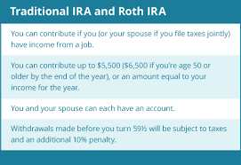 Traditional Versus Roth Ira Comparison Chart Do You Have The Right Ira For Your Retirement Daveramsey Com