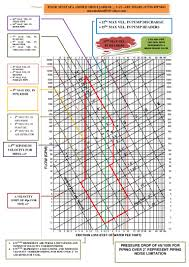 Chilled Water Piping Design Chart Chilled Water Pipe Sizer Chart
