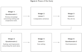 Stages Of Writing Development Chart Using Cooperative Learning To Foster The Development Of