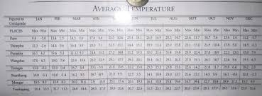 Bhutan Temperature Chart India Travel Pictures Bhutan Temperature Chart