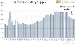 Why Buy Silver 10 Reasons To Invest In Silver Now W