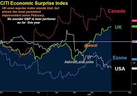 Citi Economic Surprise Index Chart Why Gbp Is Years Best Performer