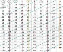 Sieve Chart Sieve Of Eratosthenes Find The Factors