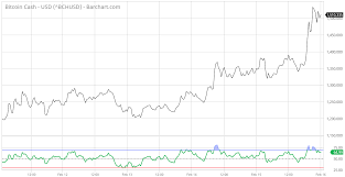 Psu Def Bitcoin Litecoin Price Chart Flaires Disseny Floral