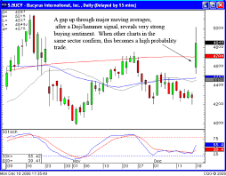 Day Trading Stock Made Easier With Candlestick Signals