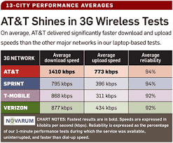 Wireless Network Speeds Chart At T Dusts Rivals In 3g Data Speed Survey Says Geek Com