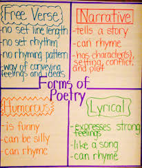 Types Of Poetry Anchor Chart Forms Of Poetry Anchor Chart Poetry Anchor Chart Poetry