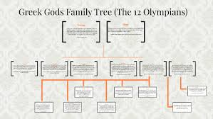 Greek Gods Family Tree The Main 12 By Abigail Daniel Perez