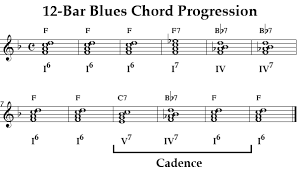 What Is A Progression Chart Onmusic Dictionary Topic