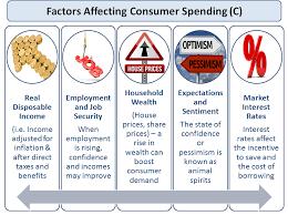 Image result for consumer spending