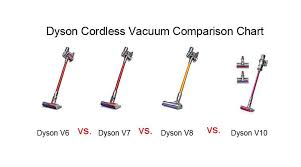 Dyson Suction Power Chart Dyson Cordless Vacuum Comparison Chart Comparing Best With