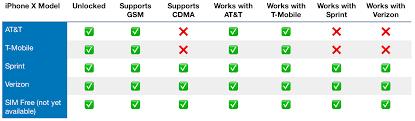 Sim Card Compatibility Chart Iphone Gemescool Org