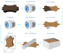 leather manufacturing process diagram