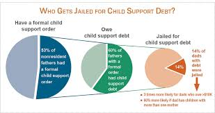 Louisiana Child Support Chart 2018 Who Goes To Jail For Child Support Debt Council On