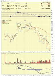 Stock Market Analysis 06 02 12