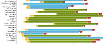 D3 Gantt Chart Examples Roadmap Ea Visualization Gantt Chart Life Cycle