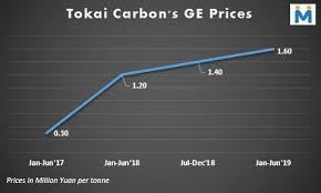 Graphite Electrode Price Chart Japans Tokai Carbon Increases Graphite Electrodes Prices