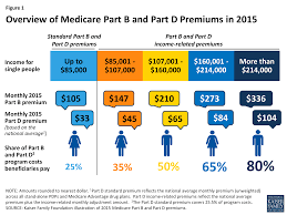 Medicare Income Chart Medicares Income Related Premiums A Data Note The Henry