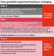 Goodwill Impairment Testing Guidance Pwc