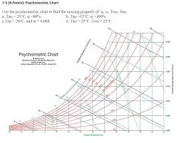 Psychrometric Chart Uses Solved 7 5 8 Points Psychrometric Chart Use The Psychr