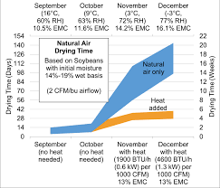 Grain Moisture Equilibrium Chart How To Dry Soybeans In A Bin Field Crop News