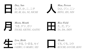 Kanji Chart With Stroke Order The Japanese Writing System