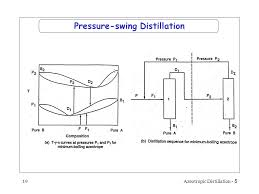 Sequencing Of Azeotropic Distillation Columns Ppt Video