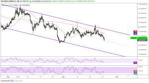 Monero Price Analysis Xmr Usd Back To Triangle Bottom