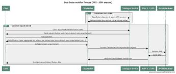 Data Broker Testbed 12 Data Broker Engineering Report