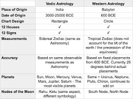 South Indian Birth Chart Predictions Indian Birth Predictions Online Charts Collection