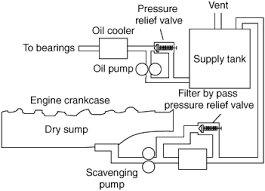 dry sump lubrication system the opposite of a wet sump system the pumping capacity of scavenge pumps is higher than that of the engine driven pumps supplying oil to the system