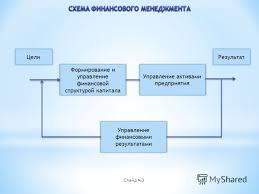 Презентация на тему Актуальность темы данной дипломной работы  Актуальность темы данной дипломной работы объясняется ролью финансового менеджмента в управлении предприятием и повышении уровня его 3 Формирование