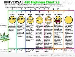 Weed Chart For How Long It Stays In Your System Www