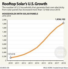 Chart Rooftop Solars U S Growth Insideclimate News