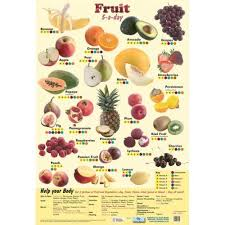 Fruit Nutrition 5 A Day Health Education Laminated Wall Poster Chart For Schools Colleges