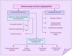 ЭУП Состав финансового капитала предприятия